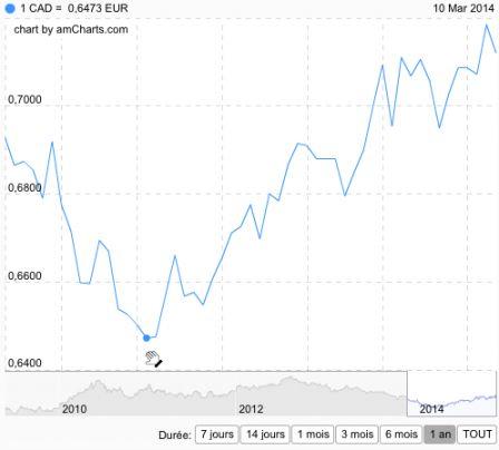 Mot cl canada cco change de devises en ligne bureau de change paris - Bureau de change paris 13 ...