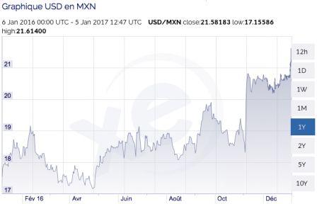 Devises le peso mexicain chute face au dollar us et l 39 euro cco change de devises en ligne - Bureau de change euro dollar paris ...