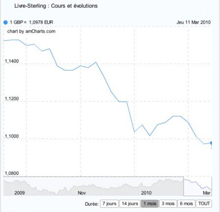 Le Livre En Chute Libre Face A L Euro Cco Change De