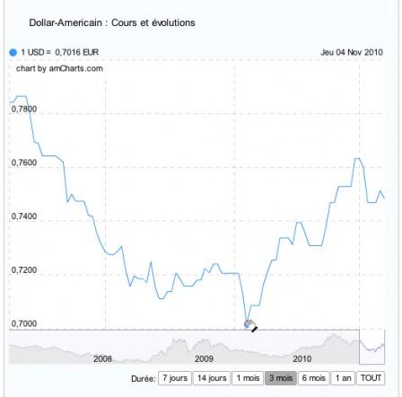 Le taux de l 39 euro dollar us nouveau sous les 1 32 cco change de devises en ligne bureau - Bureau de change euro dollar paris ...