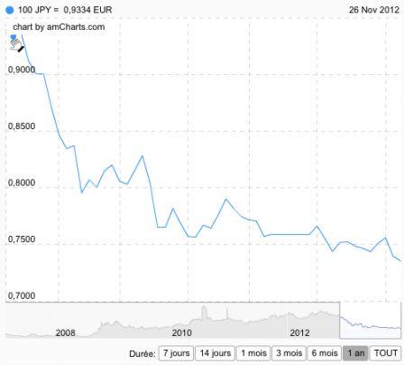 Mot cl record cco change de devises en ligne bureau de change paris - Bureau de change paris 13 ...
