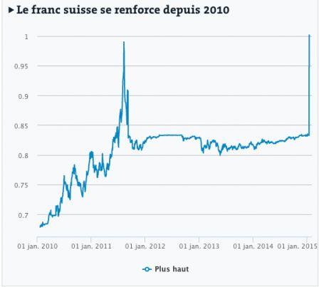Graphique Franc Suisse Png