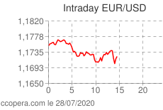 Intraday euros dollars