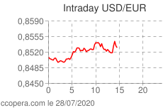 Intraday dollars euros