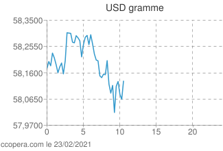 Intraday or Gramme dollars