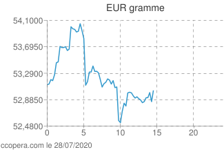 Intraday Or Gramme euros