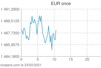 Intraday or Once euros